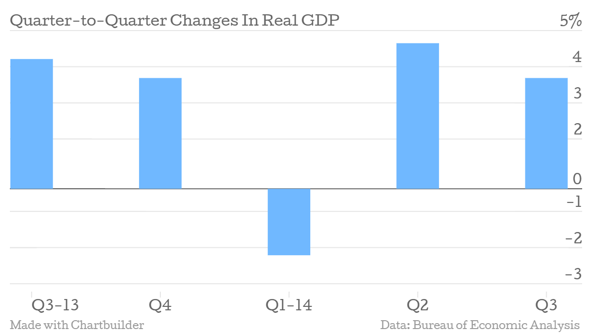 The US economy grew at a 3.5%