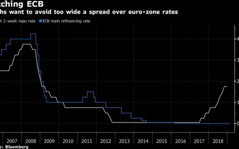 Czech Rate-Hike Run May Stall for Longer as Euro Zone Risks Rise