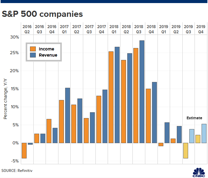 Corporate earnings show trade war straining US economy as companies lean on shoppers to prop up profits